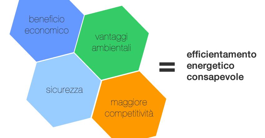 efficientamento energetico consapevole
